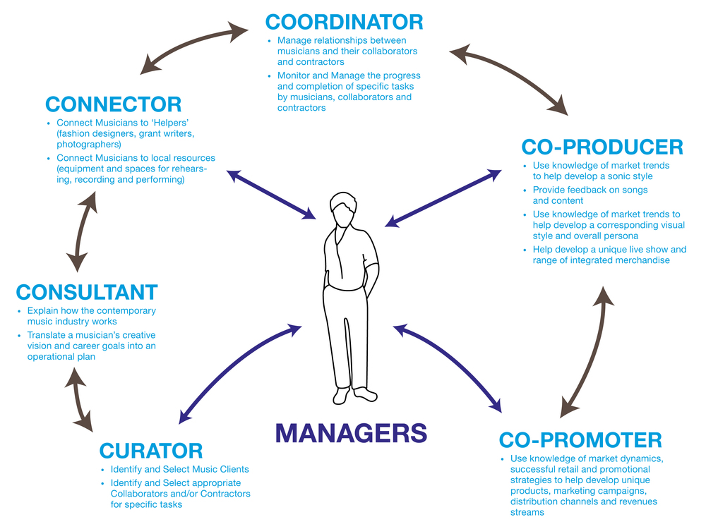 New Manager Figure_v01.jpg