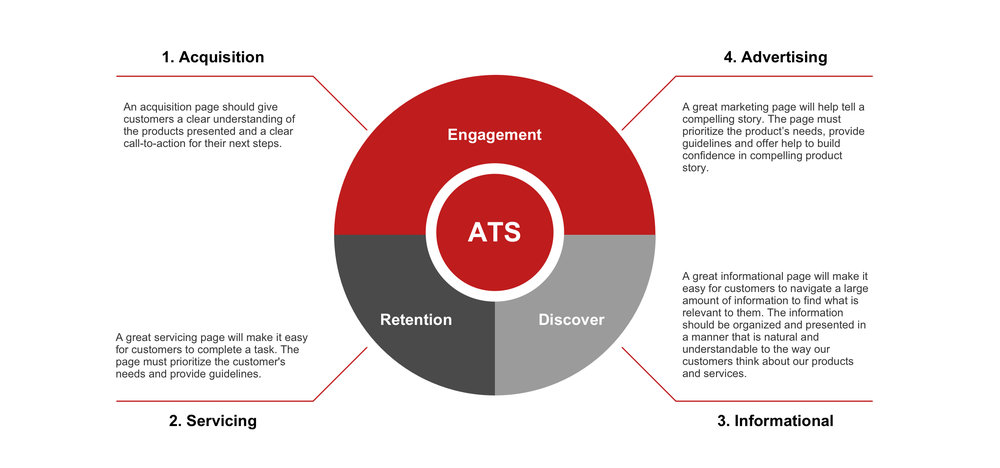 ATS Engagement Model.jpg