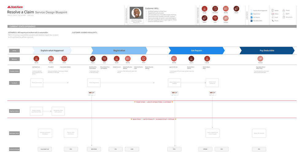 Resolve a Claim  Service Design Blueprint.jpg