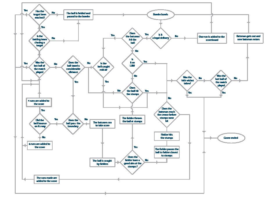 Information Design Ananthi Rangarajan - Game design process