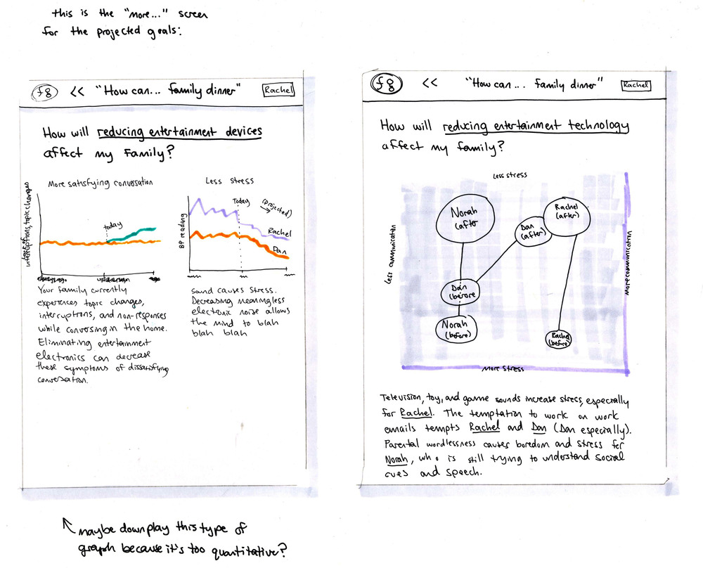 """Preliminary concepts for data visualization, allowing the most pertinent information to rise to the top, with detailed charts and graphs available for those who want to understand the """"whys"""" behind the recommendations."""