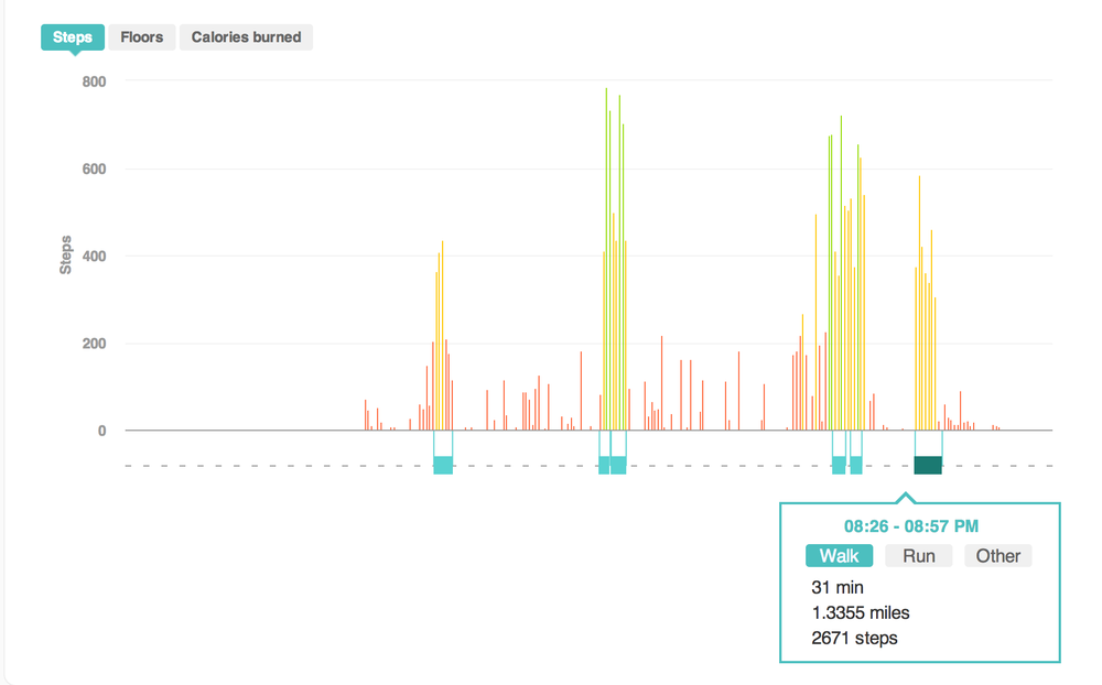 A screenshot of our digital prototype, with one Fitbit employee's actual data piped in.