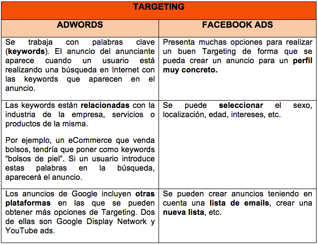 Targeting Google Adwords vs Facebook ads1