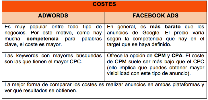 Costes Google Adwords vs Facebook Ads