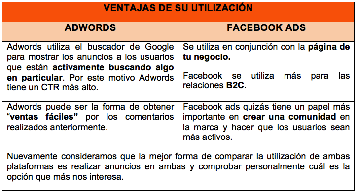 Ventajas utilización Google Adwords vs Facebook das