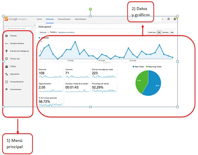 google analytics principal 2