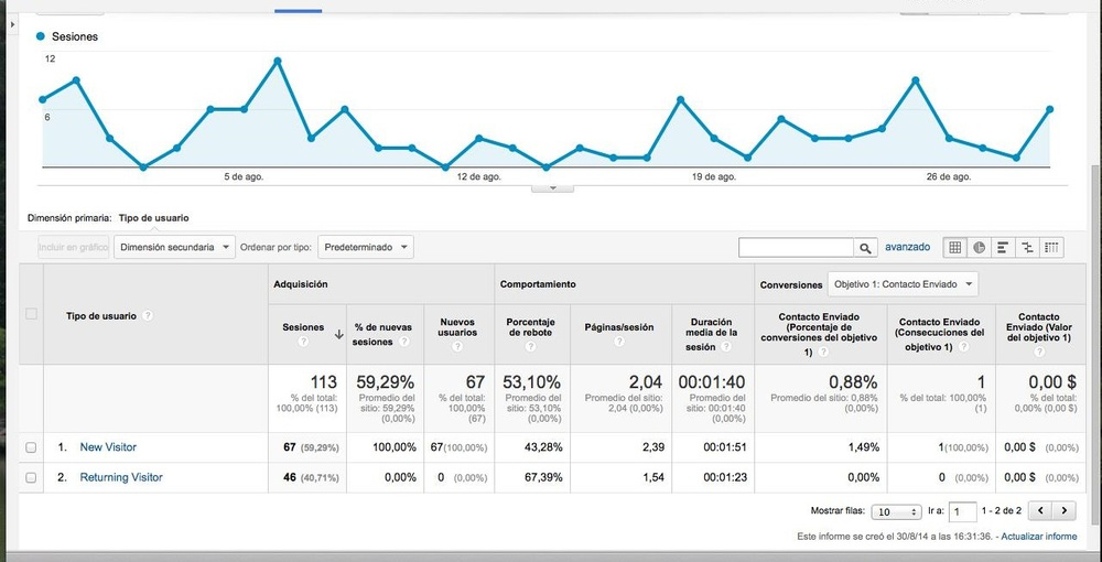 Google Analytics nuevos contra recurrentes