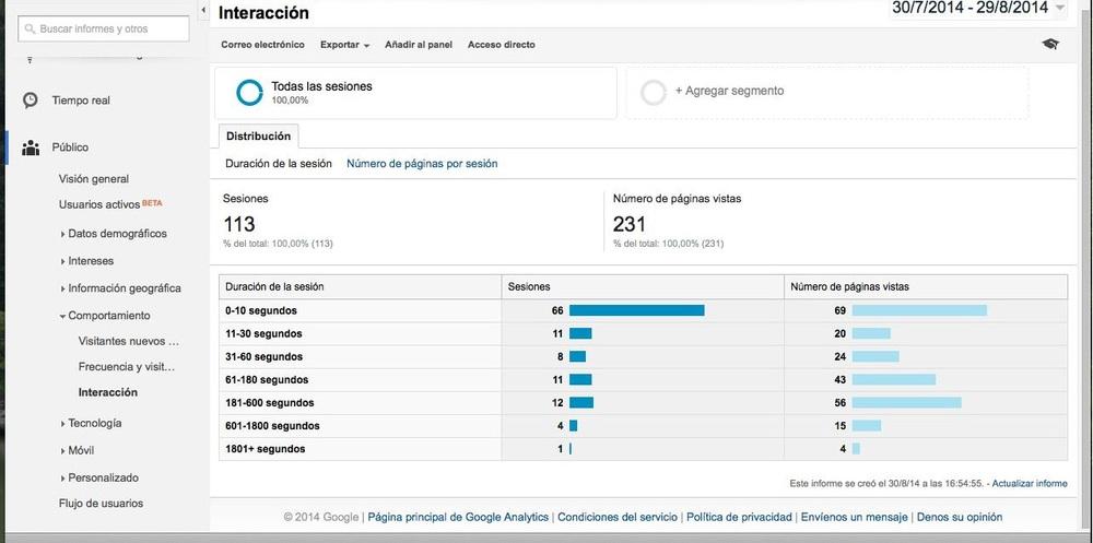 Google Analytics Duracion visitas