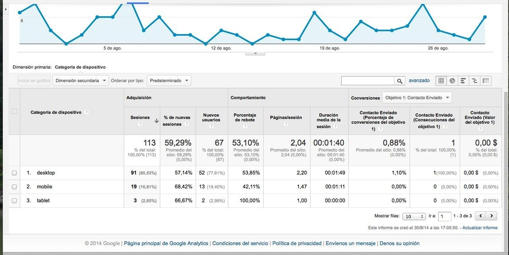Google Analytics Visitas Móviles