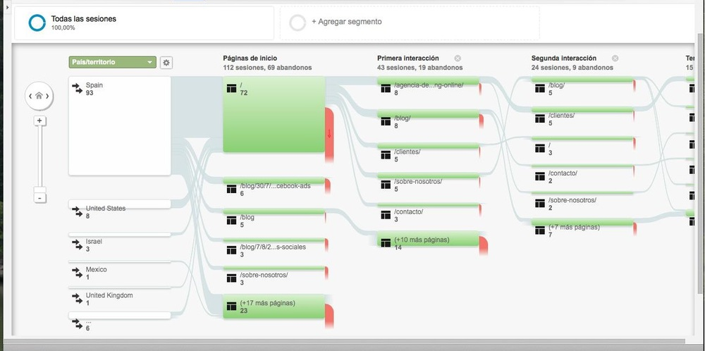Flujo Visitas Google analytics
