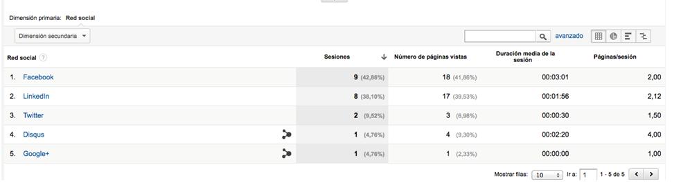 Detalle visitas redes sociales Google Analytics