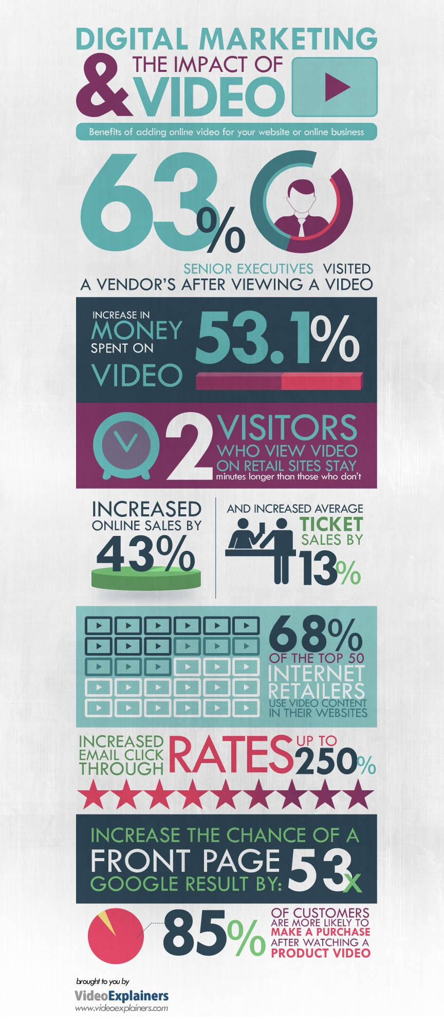 http://mediacaffeine.com/the-impact-of-video-on-digital-marketing-infographic/