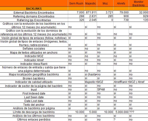 Resultados de la comparación de factores relativos a los backlinks
