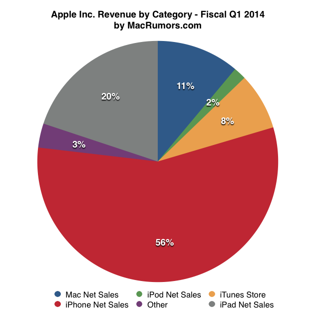 Apple_revenue by category.png