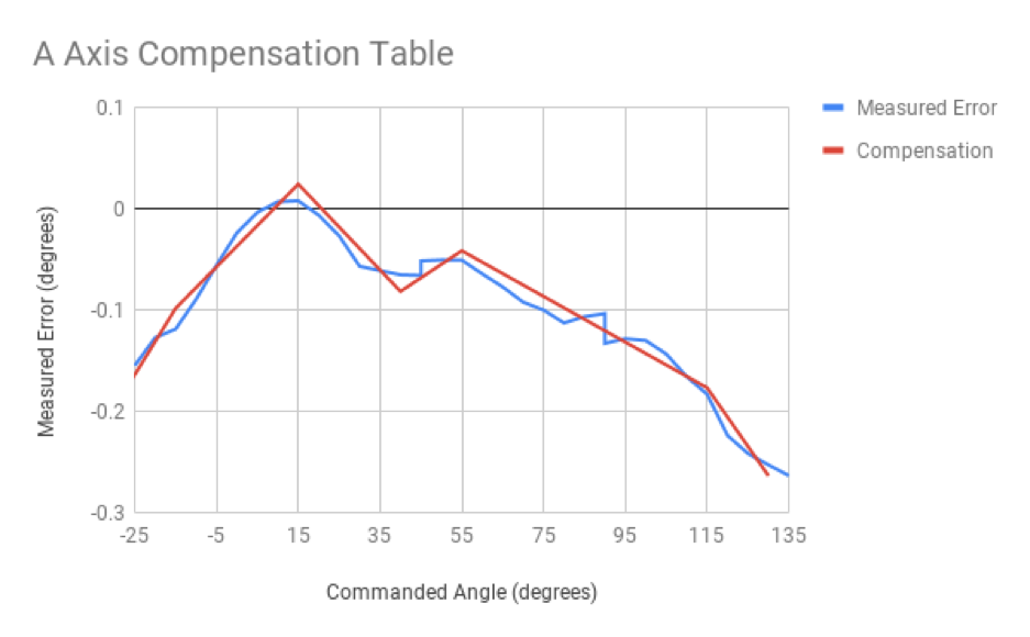 A Axis Compensation Table.png