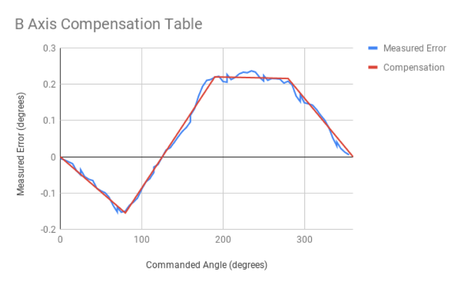 B Axis Compensation Table.png
