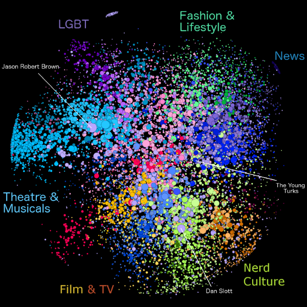 This map shows the major groups among the most-connected followers of @ActuallyNPH. A few notable nicheaccounts are highlighted: @MrJasonRBrown ,  @DanSlott , and @TheYoungTurks .
