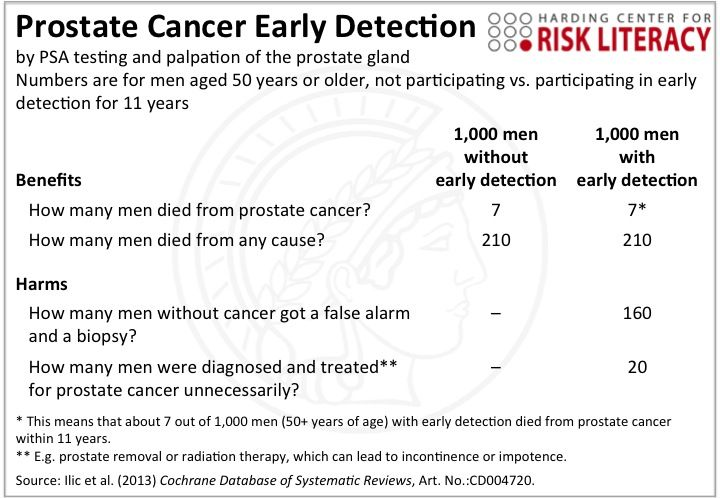 simple tool illustrates risks benefits of prostate cancer screening less is more medicine. Black Bedroom Furniture Sets. Home Design Ideas