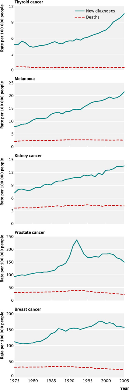 [click to expand]  Rates of new diagnosis and death for five types of cancer in the US, 1975-2005. Adapted from Welch and Black, in Preventing overdiagnosis: how to stop harming the healthy.  BMJ  2012; 344:e3502
