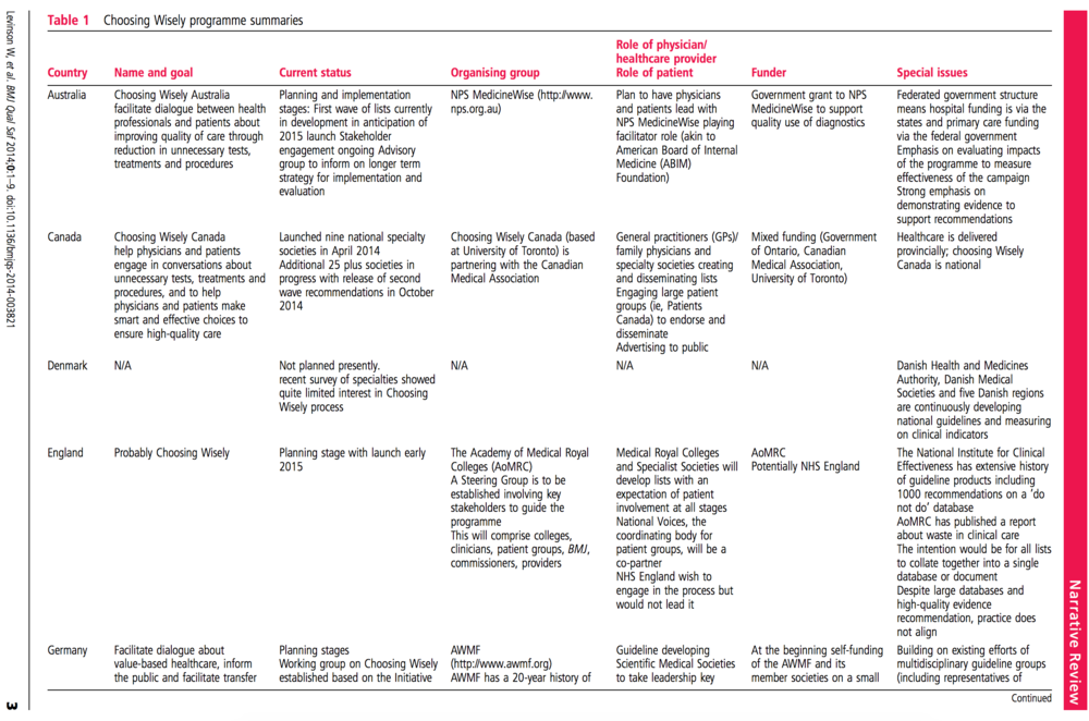 Portion of the table comparing 12 countries and their variations on the Choosing Wisely Campaign, the involved parties, and the unique challenges faced.