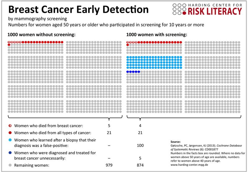 From the Harding Center.  Risks and Benefits of Mammography Screening