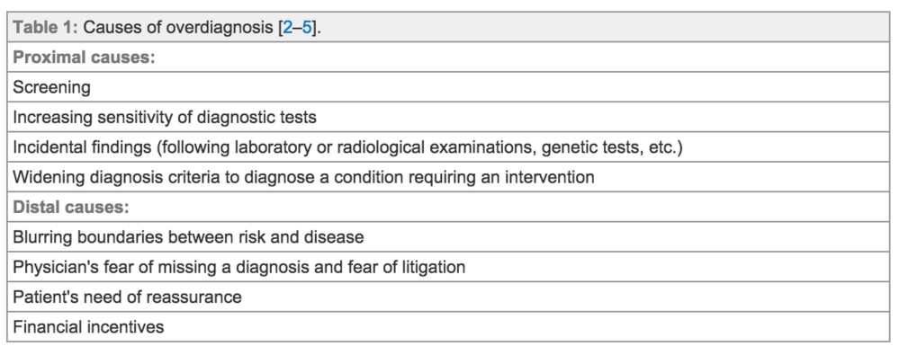 Table 1 from  Swiss Med Wkly. 2015;145:w14060