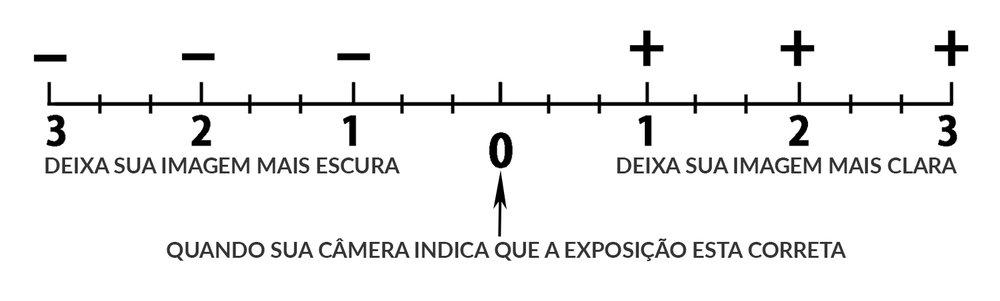 modo manual camera fotografica