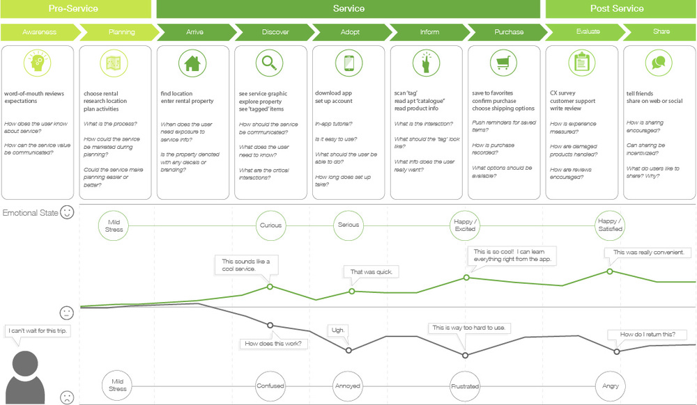 patient experience map with Markit on A More Holistic Approach To The Patient Journey in addition Map besides Markit besides About Us additionally New Entrance For Moses Cone Hospital.