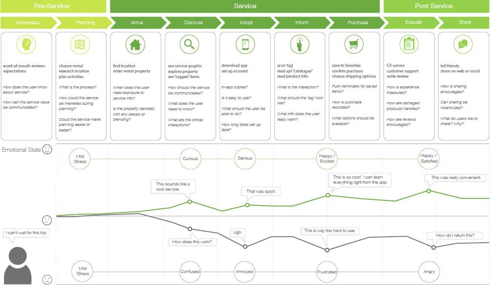 Markit Byjohndavis - Shopper journey map