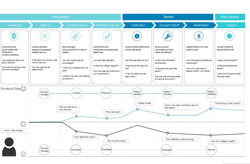 About Byjohndavis - Insurance customer journey map