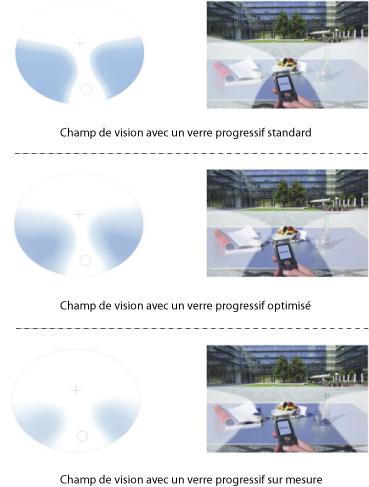 81a8340b1dd12e C est un verre progressif unique ! Nous ne regardons pas tous de la même  façon ! C est un design unique pour chacun.