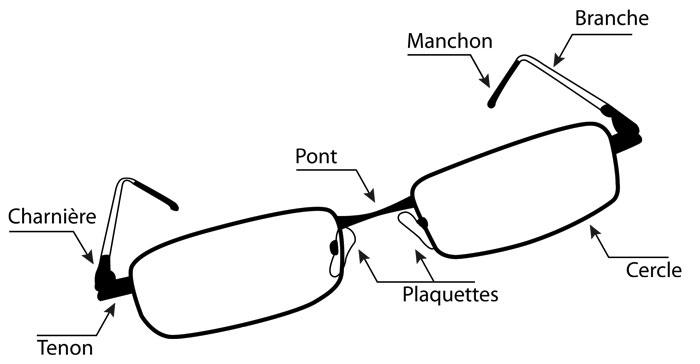 À quoi sert les lunettes