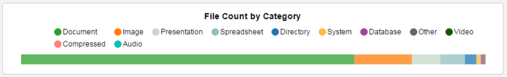 Category Size by File Count