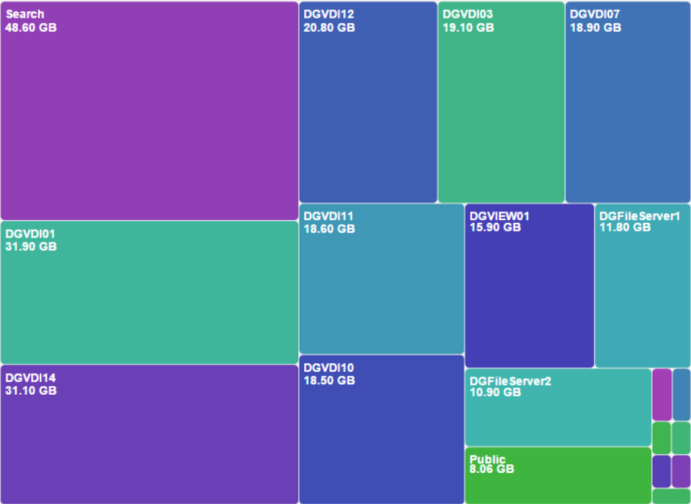 Heat Map showing relationally Share & VM Size