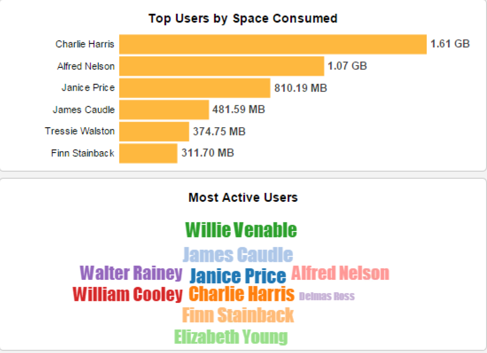 Top Consumers of Storage and Most Active Users