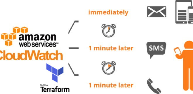 Cloudwatch Alarm Terraform