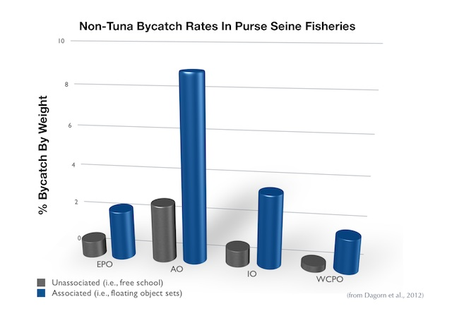 Non-Tuna Bycatch Rates in Purse Seine Fisheries