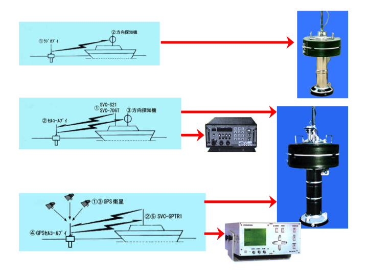 The general characteristics and gear involved with constant transmit (top), select call (middle, with select-call transmitter) and GPS-positioning (bottom, with GPS transceiver) radio buoys (Photo: SPC)