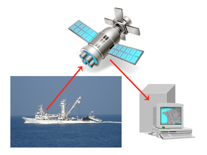 Vessel Monitoring Systems (VMS) transmit the location of a vessel to a central recording site on a regular basis. (Photo: SPC)