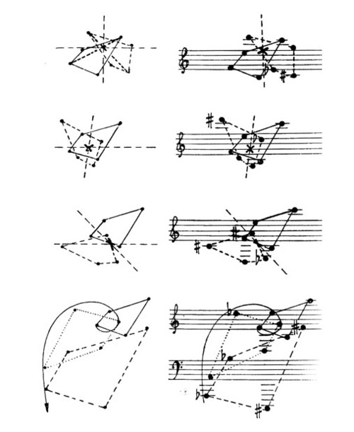 Graphical representation of rotation and translation of note configurations. A golden spiral—that's what's up. Maurice Kagel :: 'Translation – Rotation', Die Reihe-7, 1960