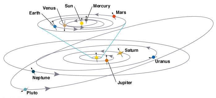 orbital planes.jpg