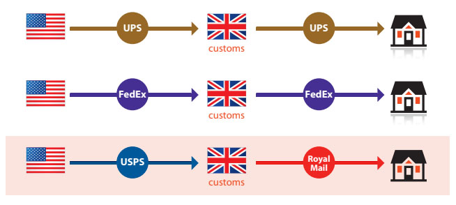 Source: Complete Guide to USPS International Shipping (Whitepaper, 2015)