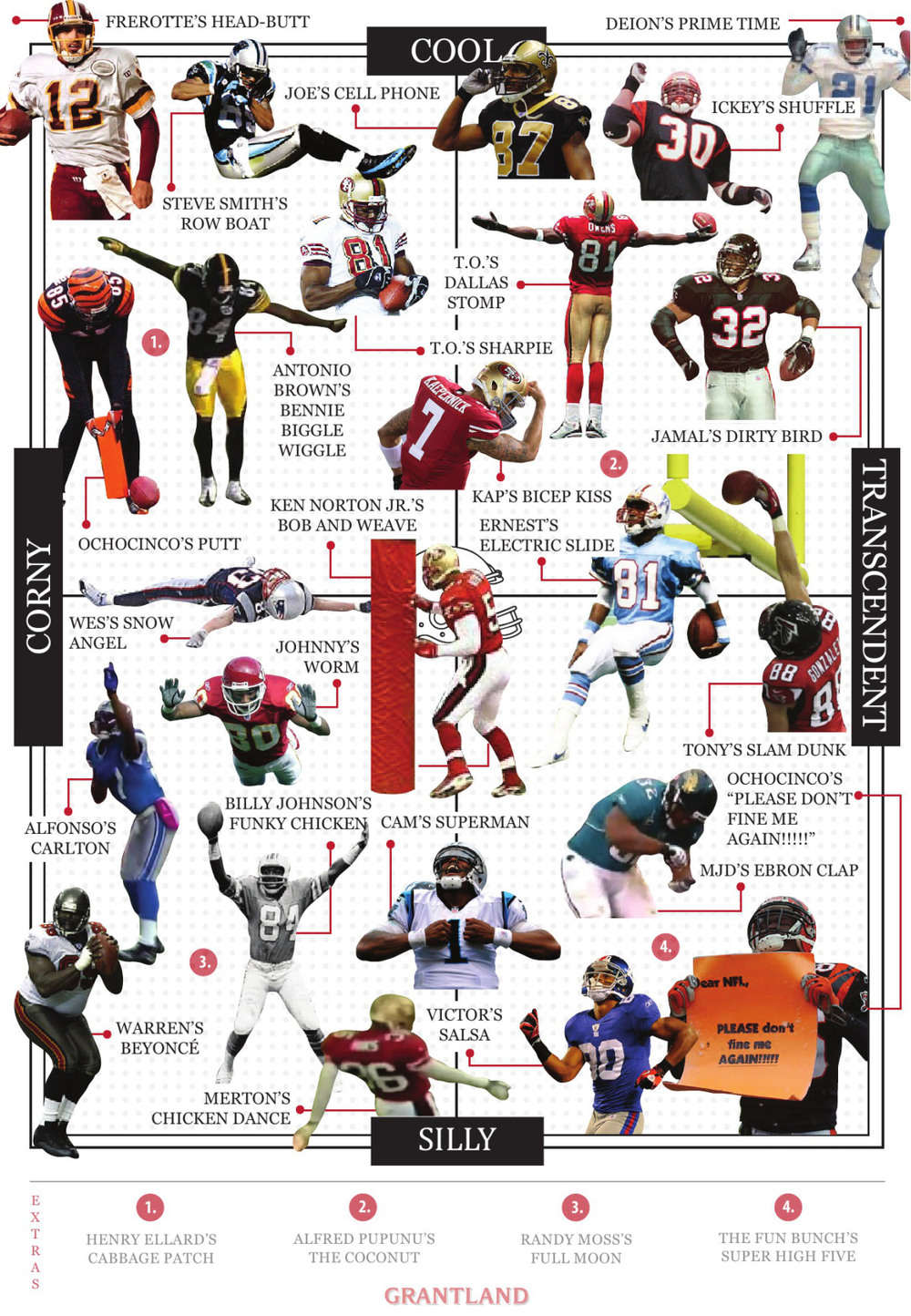 Grantland's  Touchdown Celebration Matrix