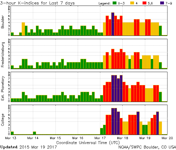 The Kp values for the days around St Patrick's day. I've never seen purple bars since I've started tracking these graphs - no wonder it was an amazing display!