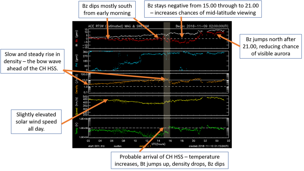 Annotated graph from the ACE satellite showing the solar wind the day up to the display.