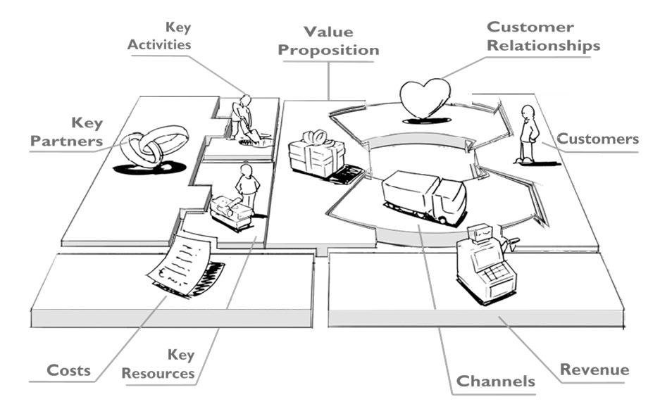 Busines model canvas