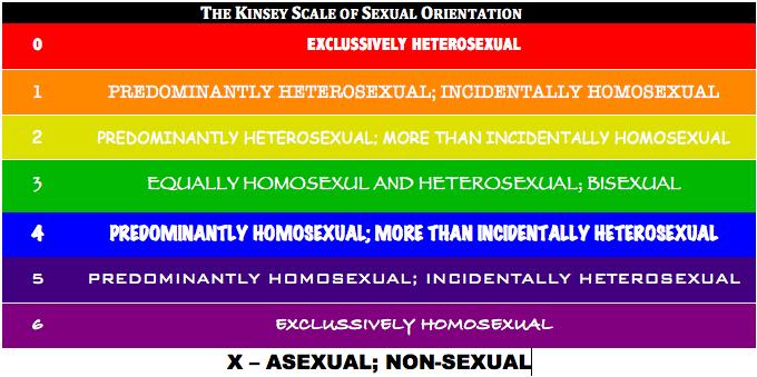 Kinsey scale test original