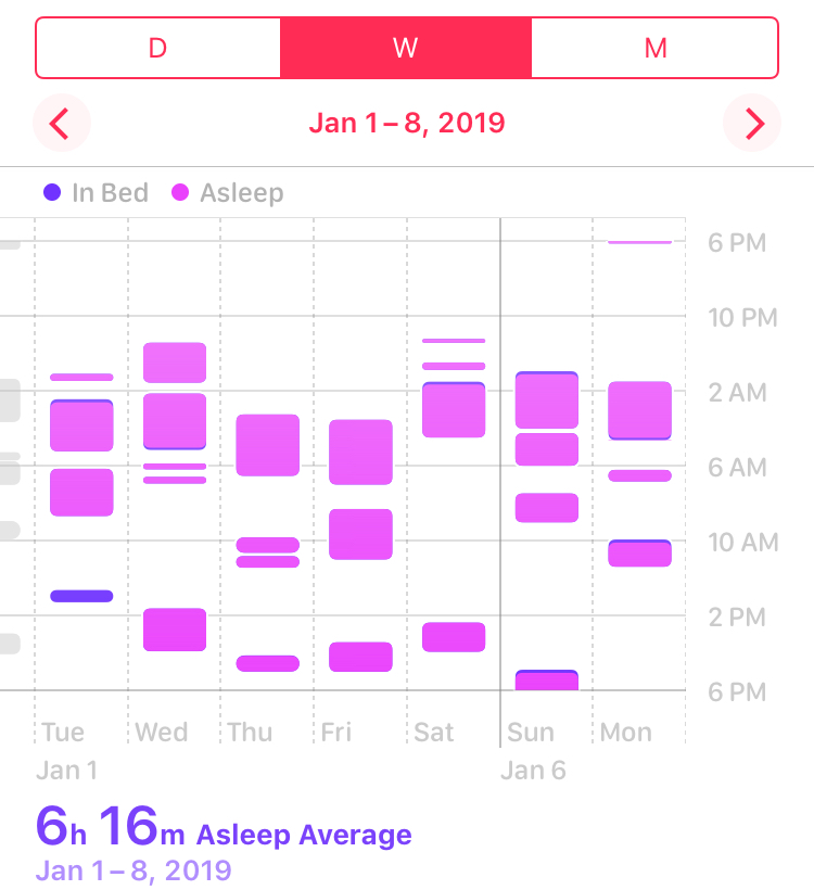 You can see the crazy polyphasic sleep of parenthood here. This is week four, and so we've hit a bit of rhythm as you can see though.