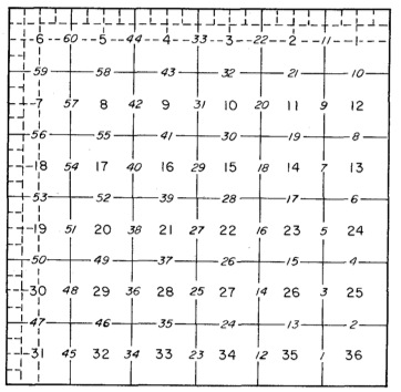 Section Numbering and Sequence in which section lines are surveyed to subdivide Townships