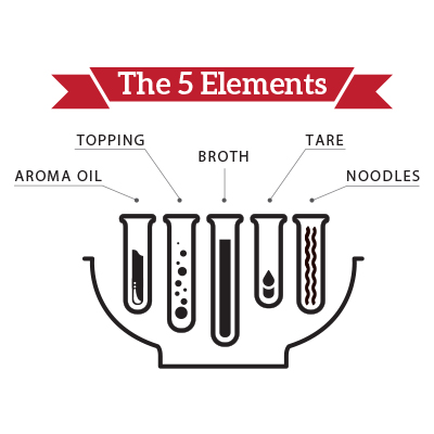 The 5 elements of ramen appeal to taste, aroma, texture and aesthetic. By arranging these elements like notes in a chord, the ramen harmonies are endless.